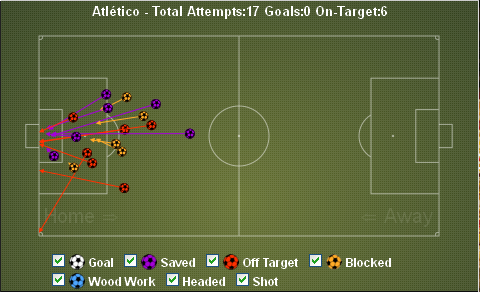 Atleti Shots vs Athletic