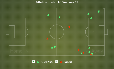 Atleti Tackles vs Athletic
