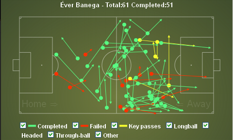 Ever Banega Passes vs Real Madrid