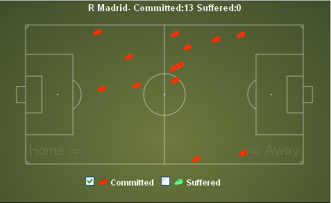 Real Madrid Fouls Committed vs Valencia