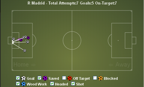 Real Madrid Shots on Target vs Valencia