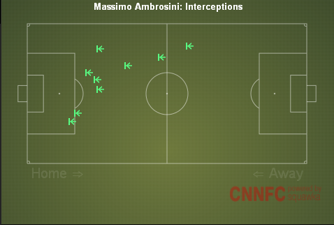 Ambrosini Interceptions vs Barcelona