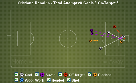 Ronaldo Shots vs Sevilla