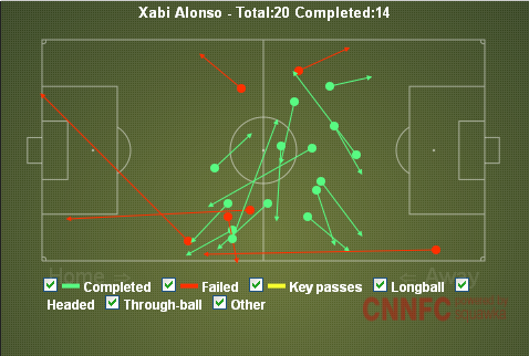 Alonso Passes First Half