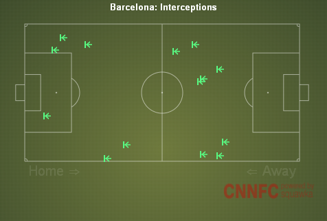 FCB Interceptions
