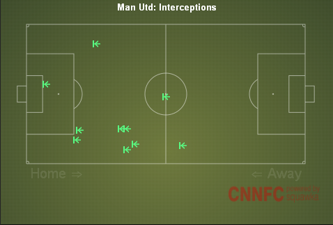 Man Utd Interceptions