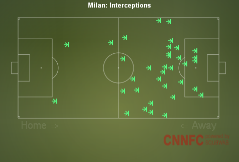 Milan Interceptions