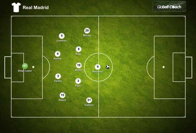 Real Madrid Defensive Positions