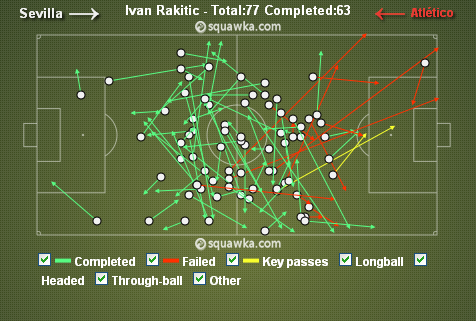 Rakitic Passes