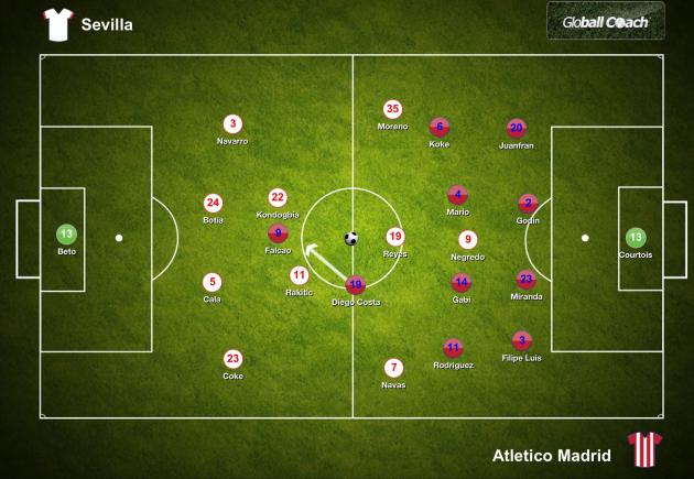 Sevilla vs Atleti Starting Line Ups